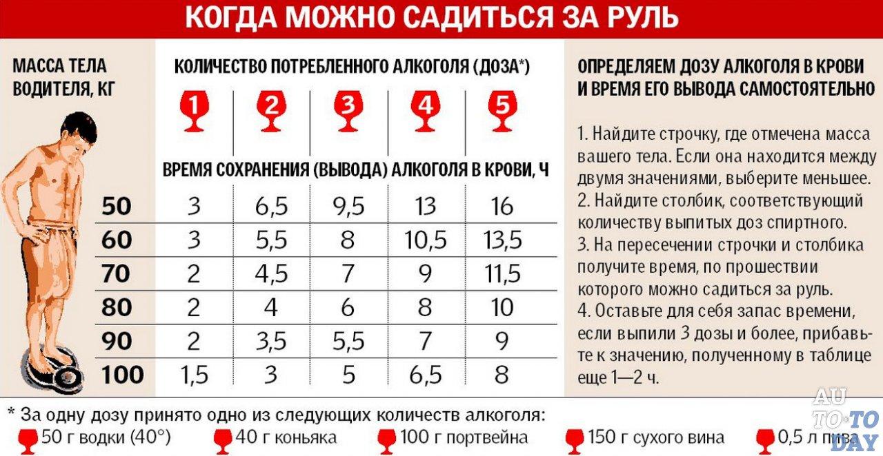 Нормы промилле в россии 2019