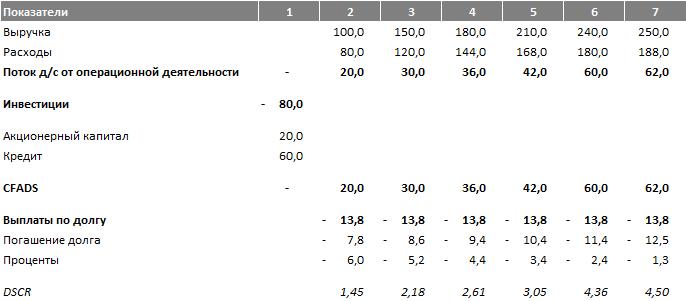 Коэффициент покрытия выплат по обслуживанию долга денежными потоками