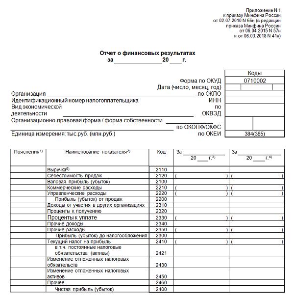 Отражение штрафов в отчете о финансовых результатах