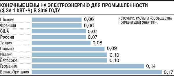 Расчет Потребления Электроэнергии В 2019 Году